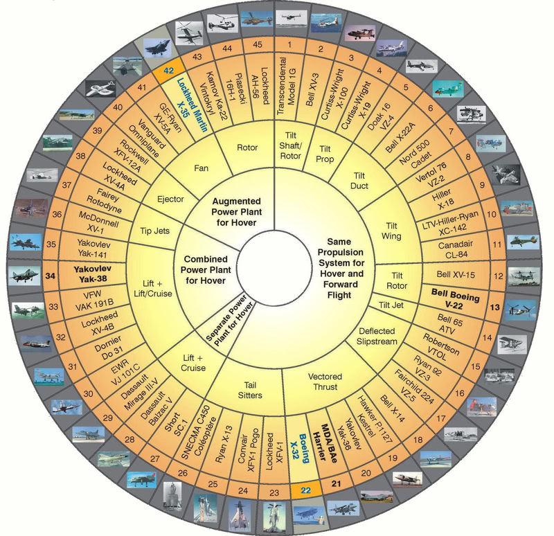 The V/STOL Wheel